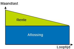 Grafiek 2 Lineair